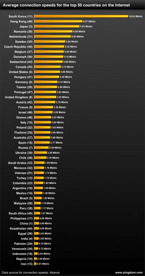 Velocidades conexiones internet en el mundo (según Pingdom)