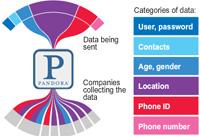 Las aplicaciones de tu móvil te vigilan