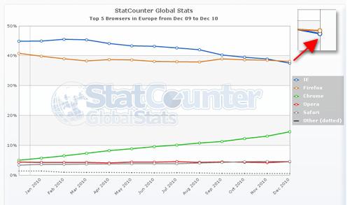 StatCounter: Firefox adelanta a Internet Explorer (diciembre 2010)
