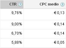 Ejemplo de CTR y CPC medio de una campaña de un cliente de NetConsulting