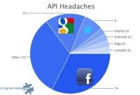 Quebraderos de cabeza de las APIs