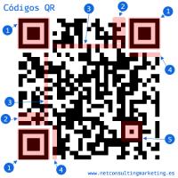 Códigos QR - Explicación del significado