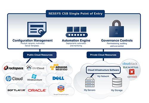 Cómo aportar valor a las empresas en el Cloud