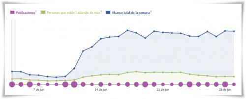 Facebook: Estadísticas, general