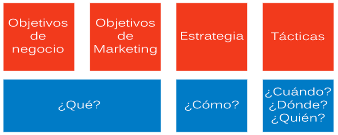 Convertir objetivos de negocio en objetivos de marketing online