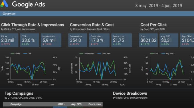 Google Data Studio: La mejor forma de montar un cuadro de mando de marketing online