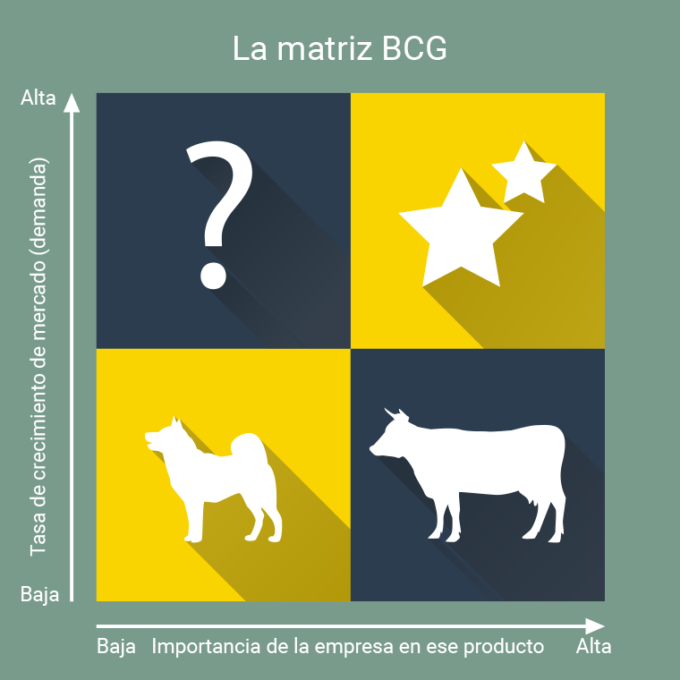 ¿Cómo hacer una Matriz BCG?
