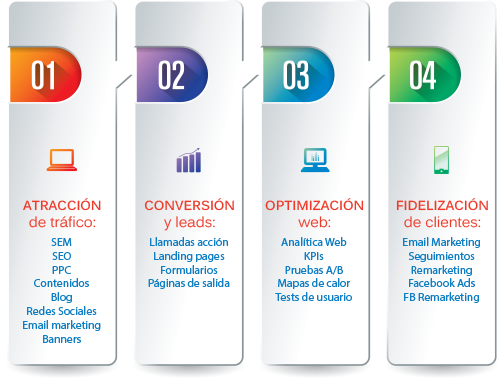 Metodología de Marketing Online