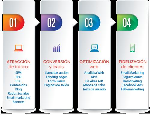Metodología de Marketing Online