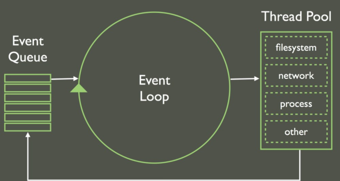 NodeJS Event Loop