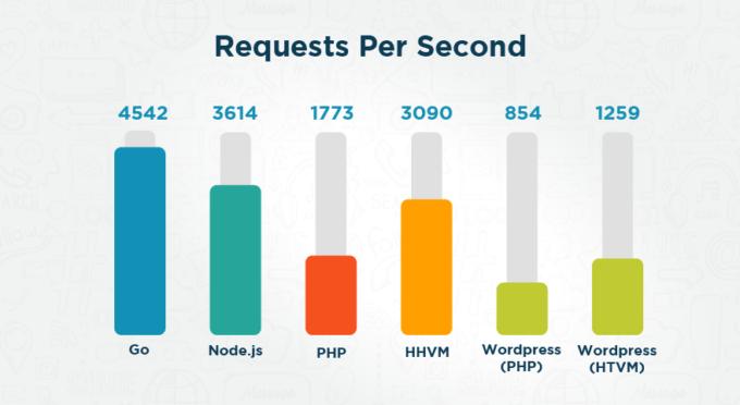 Node.js: Comparativa de peticiones por segundo