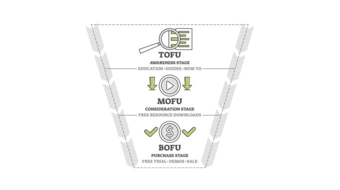Embudo de Conversión: Qué es TOFU, MOFU, BOFU y para qué sirven