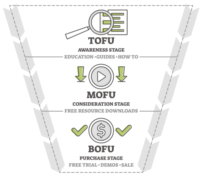 El nuevo embudo de conversión: TOFU, MOFU y BOFU