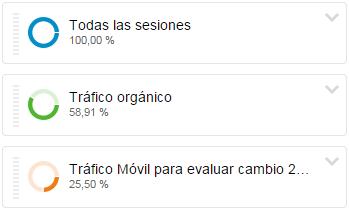 Porcentaje de tráfico total, tráfico orgánico y tráfico orgánico en móviles